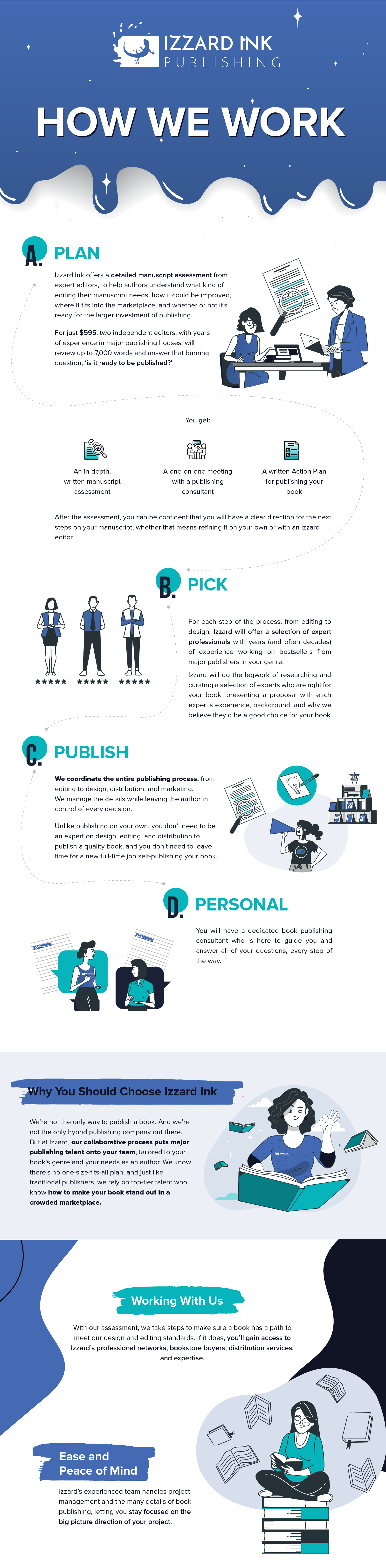 How We Work Infographic