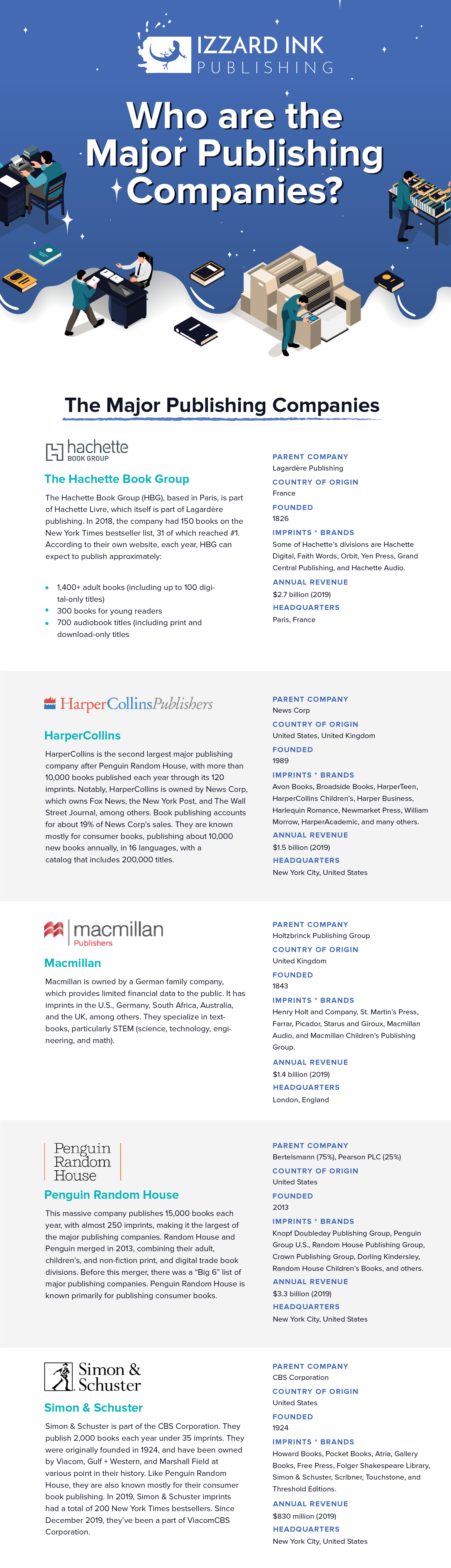 Major Publishing Companies Infographic