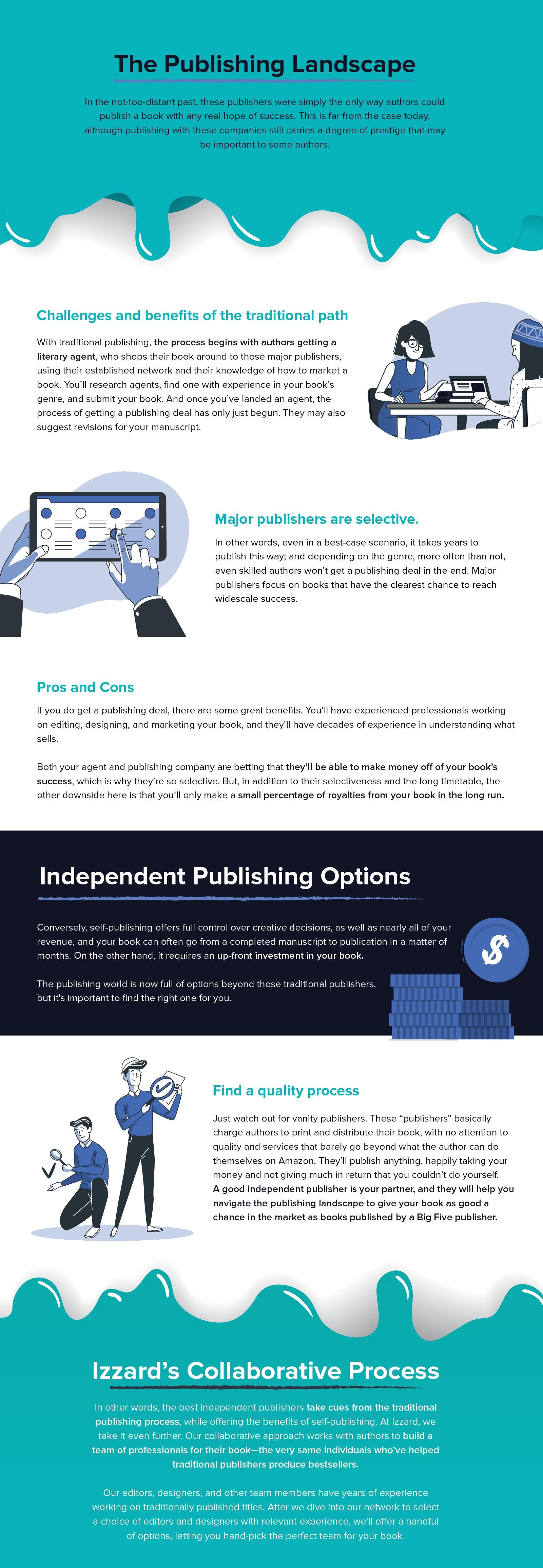 Publishing Landscape Infographic