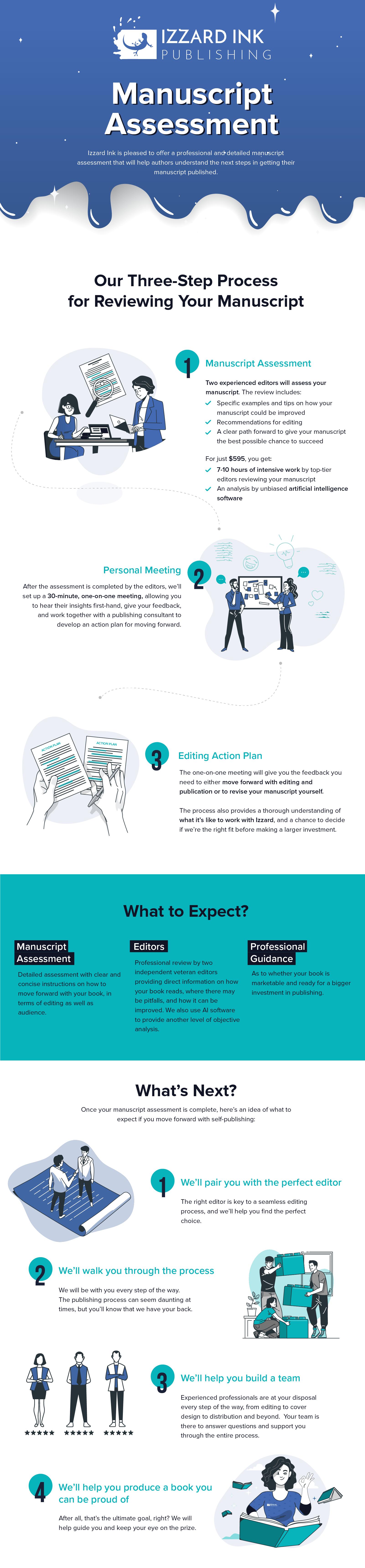 Manuscript Assessment Infographic