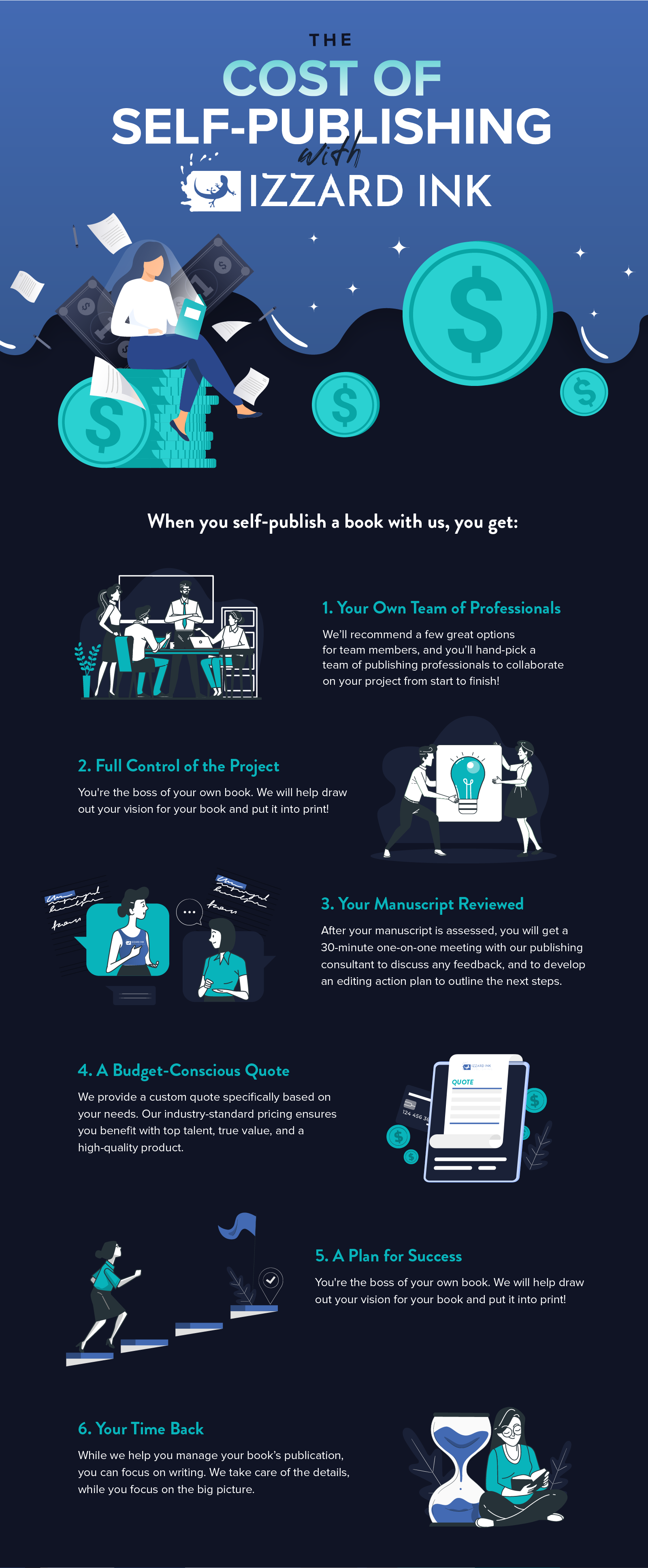 The Cost of Self Publishing with Izzard Ink Infographic